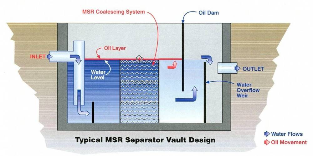 Image Result For Well Water Purification Systems
